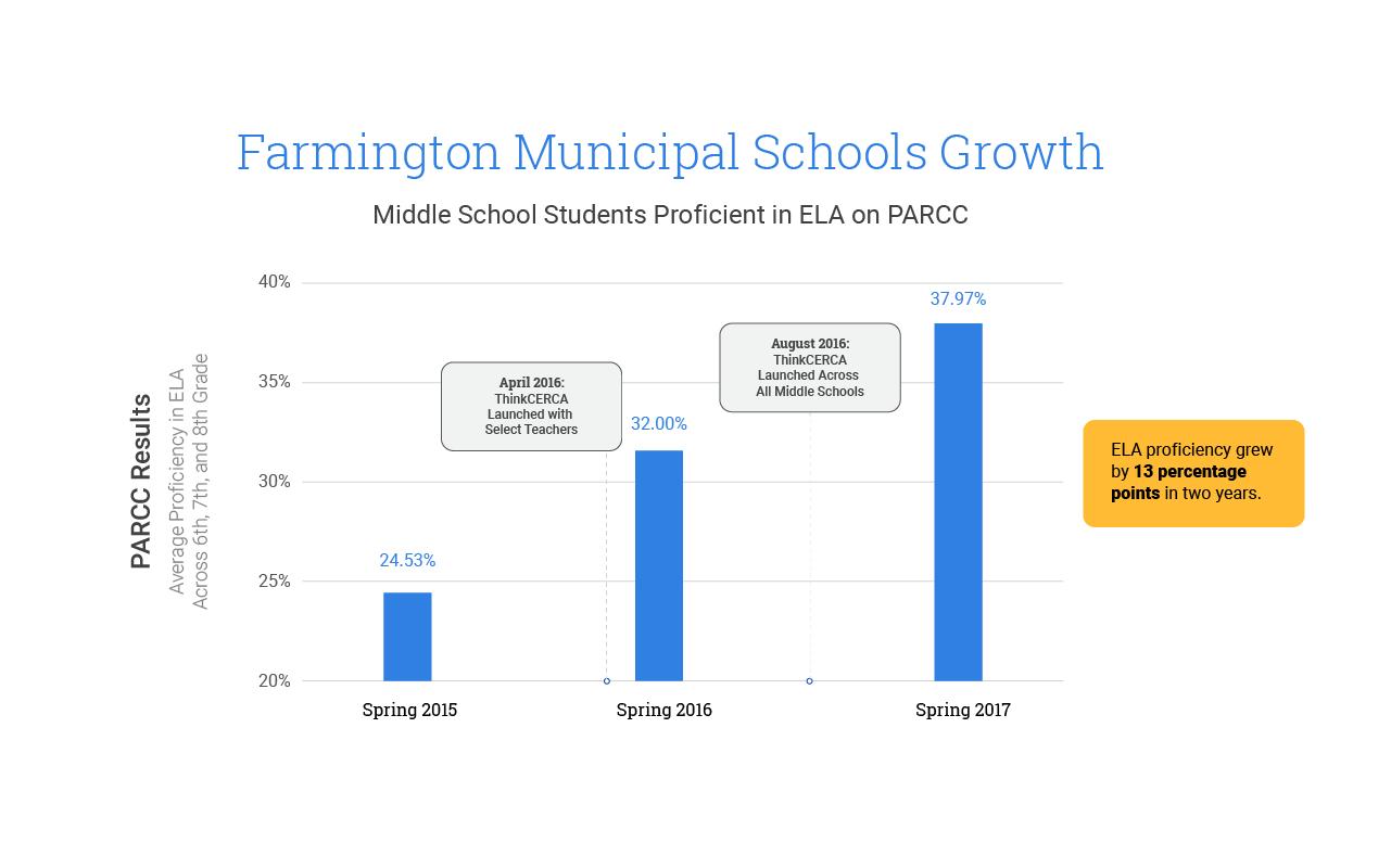 Farmington-ThinkCERCA-growth