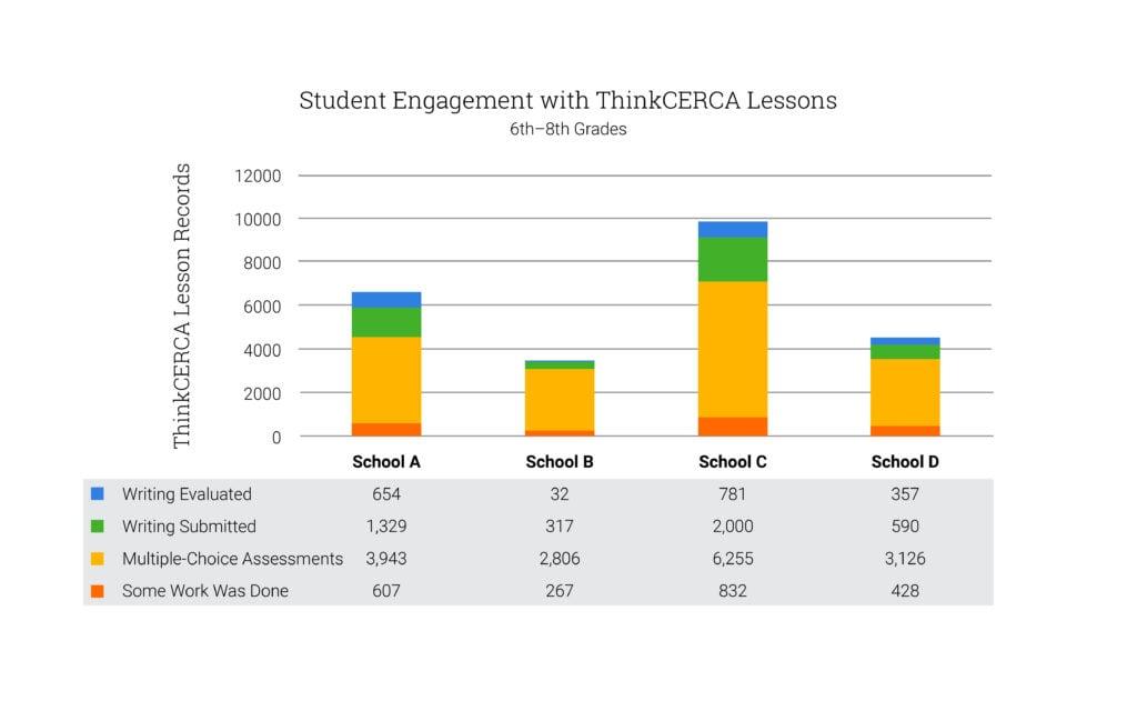 Farmington_Municipal_Schools_Growth_Student_Engagement-1024x640