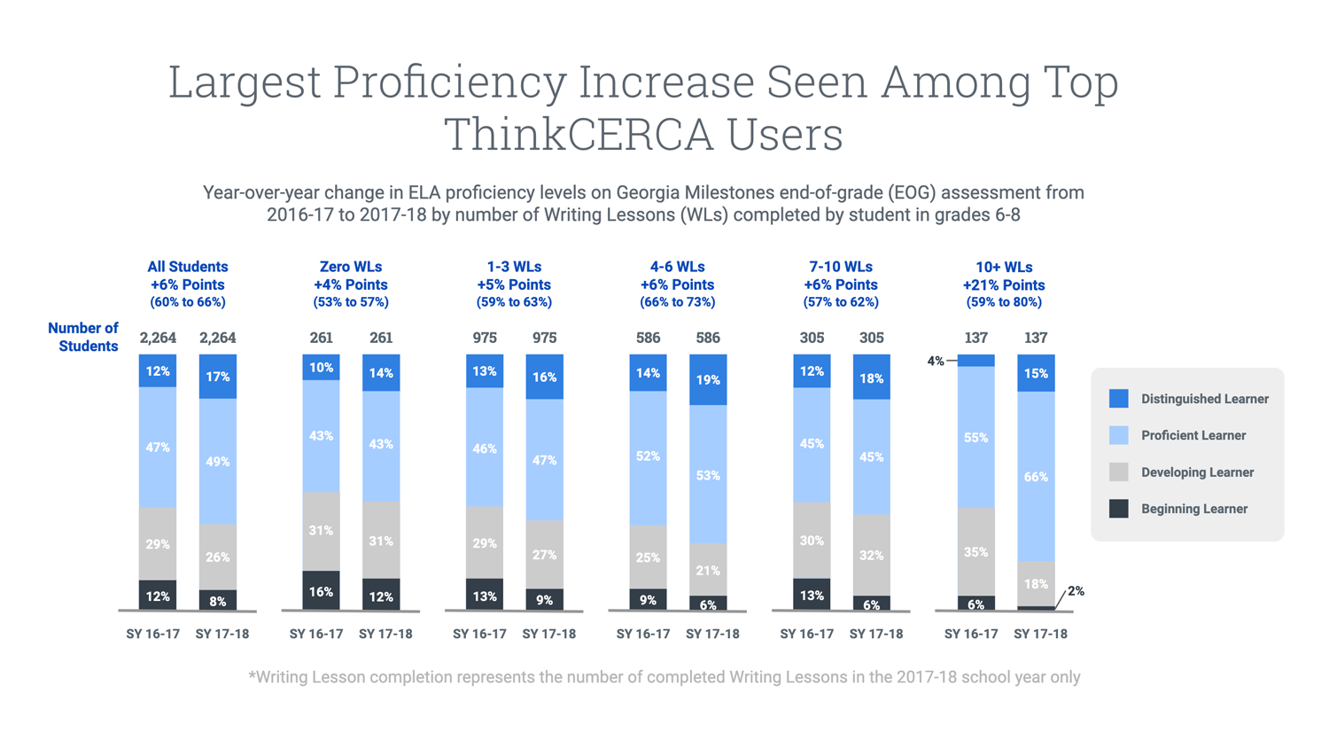 Fayette-ThinkCERCA-2019-Case-Study_Proficiency-increase