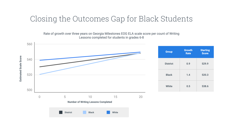 outcomes-gap