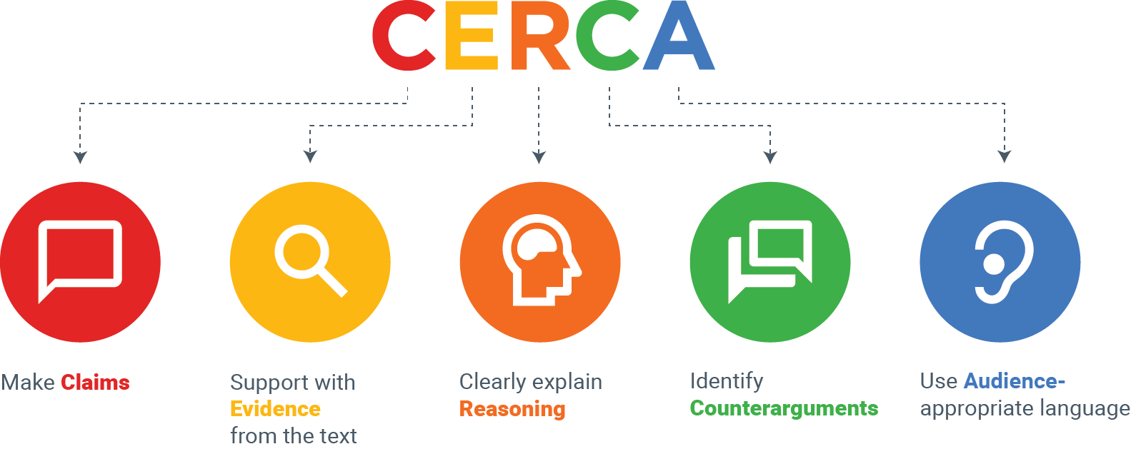 CERCA_graphic_horizontal_explained.png