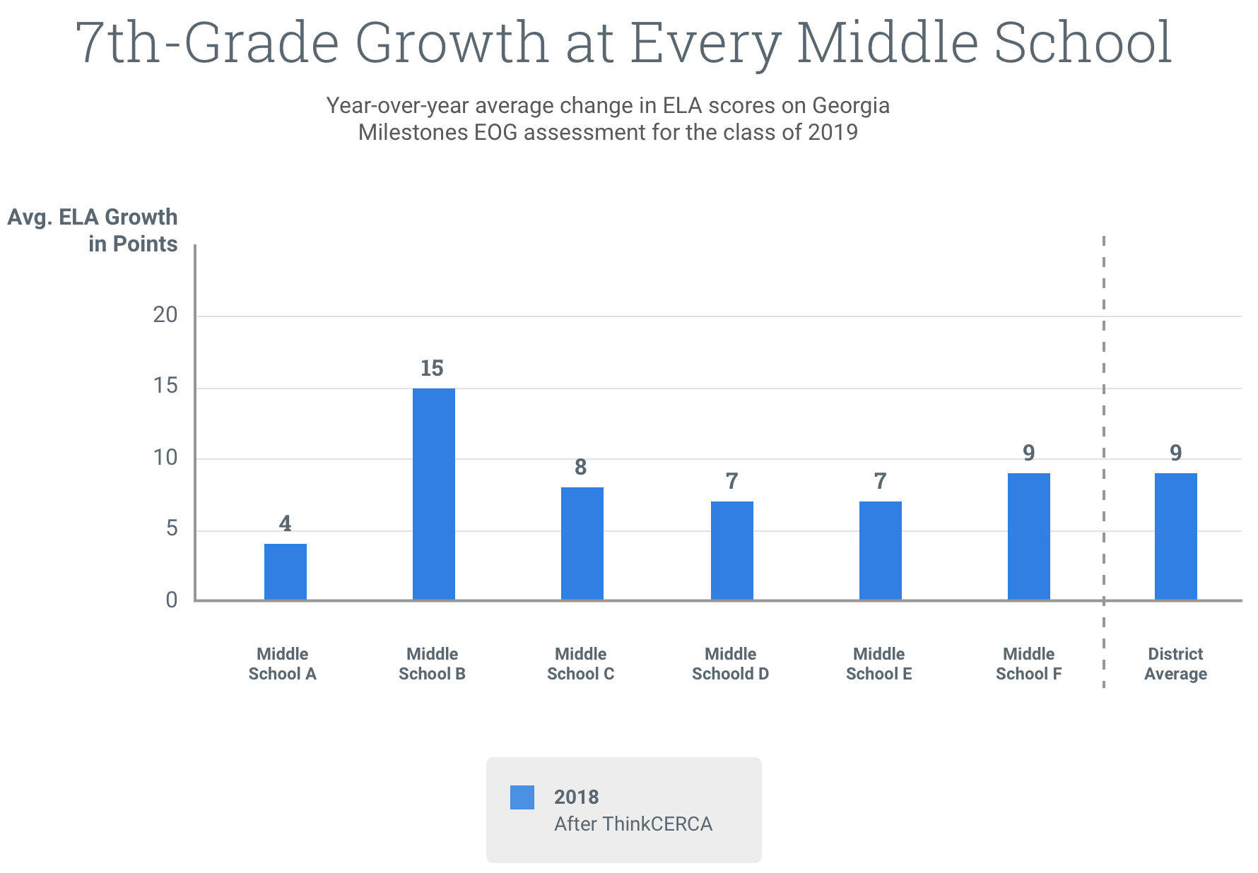 bibb-county-seventh-grade-growth