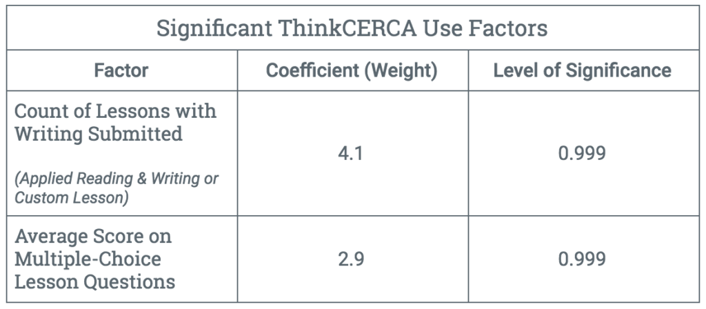 significant-thinkcerca-use-factors