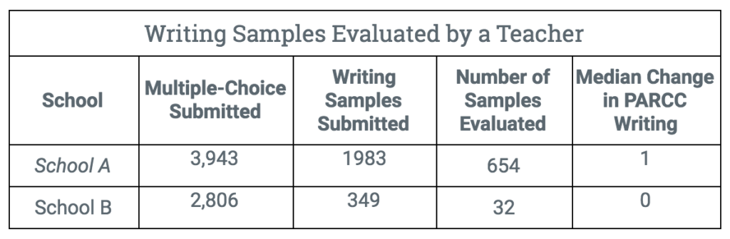 writing-samples-evaluated-by-teacher